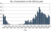 Počet poprav v USA