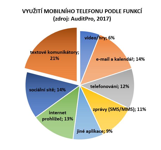 Využití mobilů