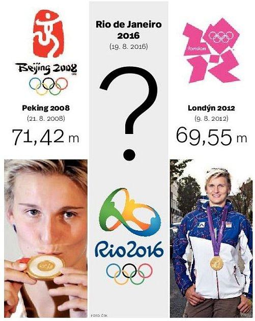 Třetí olympiáda Báry Špotákové.