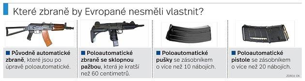 Které zbraně by Evropané nesměli vlastnit?