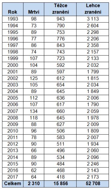 Počty mrtvých, těžce a lehce zraněných motocyklistů při dopravních nehodách vČR vletech 1993-2017