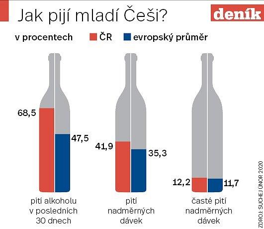 Mládež a alkohol - Infografika