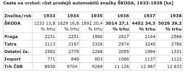 Vývoj prodej aut vČeskoslovensku 30.let.