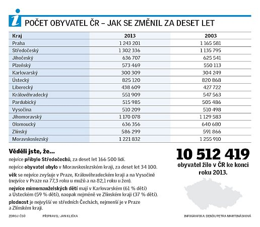 Počet obyvatel vČR