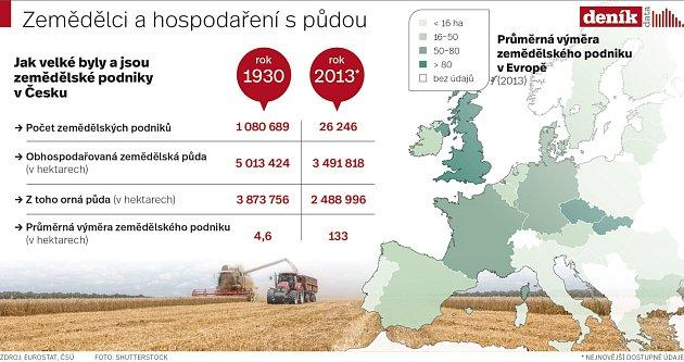 Zemědělci a hospodaření spůdou