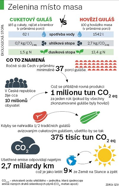 Cuketa místo hovězího - Infografika