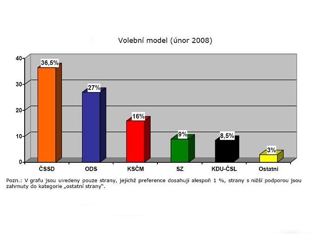 Volební model