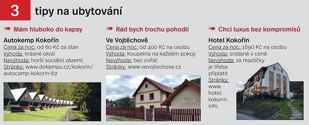 Tipy na ubytování, Kokořínsko a Máchův kraj - Infografika
