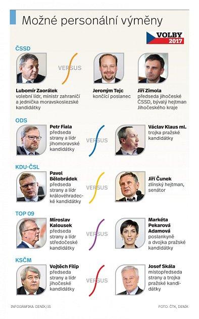 Volby, infografika