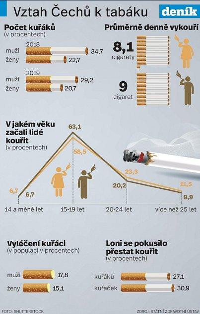 Češi a kouření - Infografika