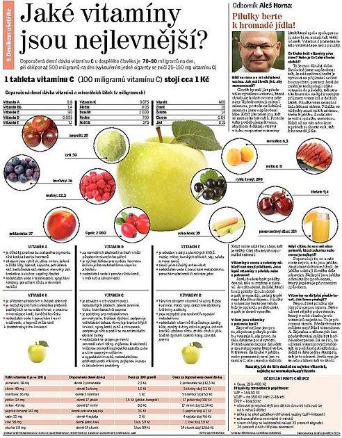 Jaké vitamíny jsou nejlevnější