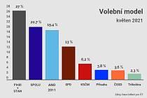 Volební model v květnu