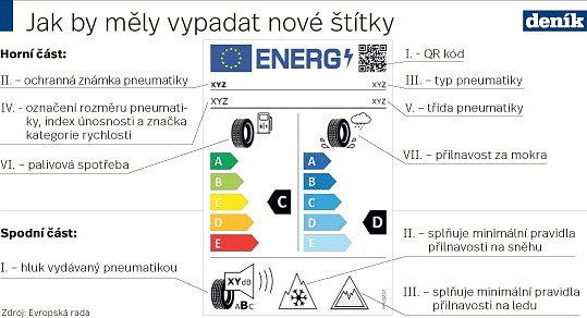 Pneumatiky - Infografika