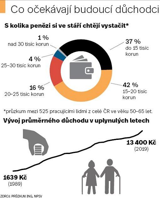 Češi a důchody - Infografika