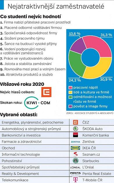 Zaměstnavatelé - Infografika