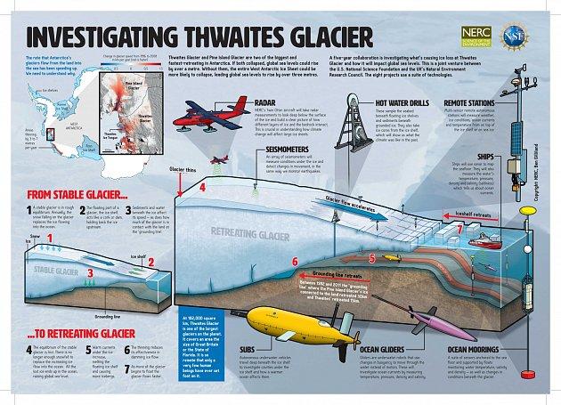 Thwaitesův ledovec a způsoby jeho zkoumání