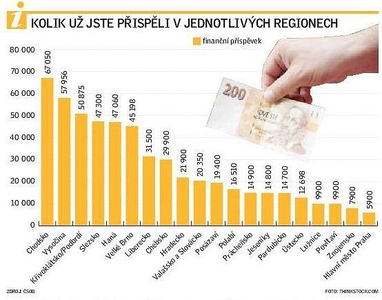 Kolik už jste přispěli vregionech.
