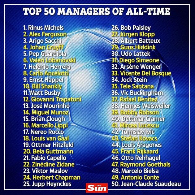 Nejlepší fotbaloví trenéři historie podle France Football.