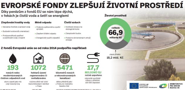Jak evropské fondy zlepšují životní prostředí?