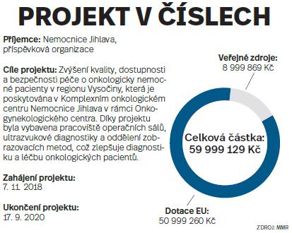 Projekt včíslech: Nemocnice Jihlava