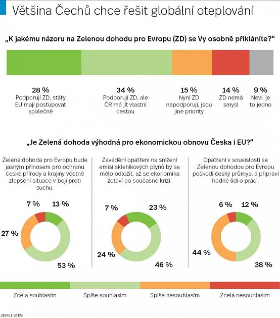 Většina Čechů chce řešit globální oteplování.