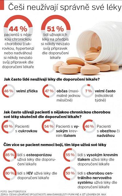 Užívání léků.
