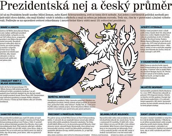 Prezidentstká nej a český průměr.