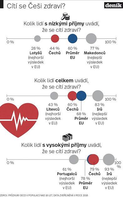 Infografika - Češi a zdraví