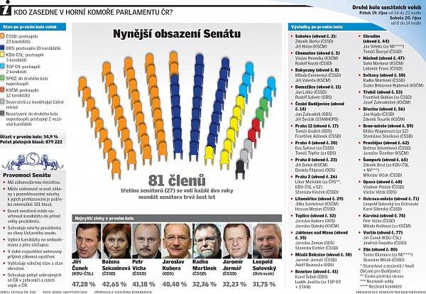 Kdo zasedne vhorní komoře parlamentu ČR?