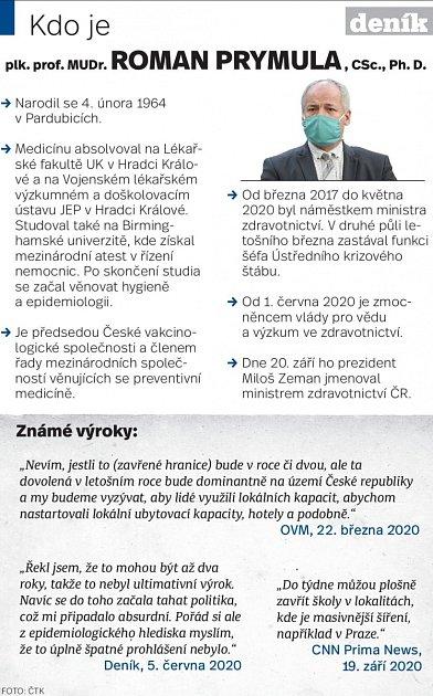 Roman Prymula - Infografika