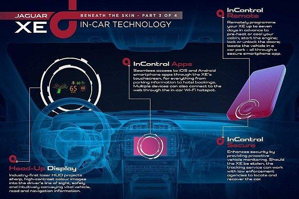 Jaguar XE dostane nový multimediální systém InControl.