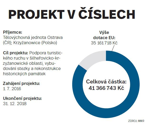 Projekt včíslech - Šilheřovice