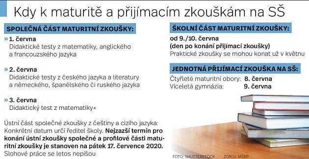 Maturity a přijímačky - Infografika