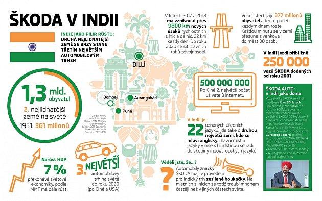 Infografika Škoda Auto vIndii