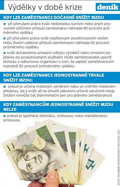 Výplata - Infografika