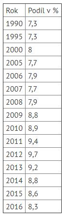 Podíl výdajů na důchodové zabezpečení na HDP za jednotlivé roky vprocentech