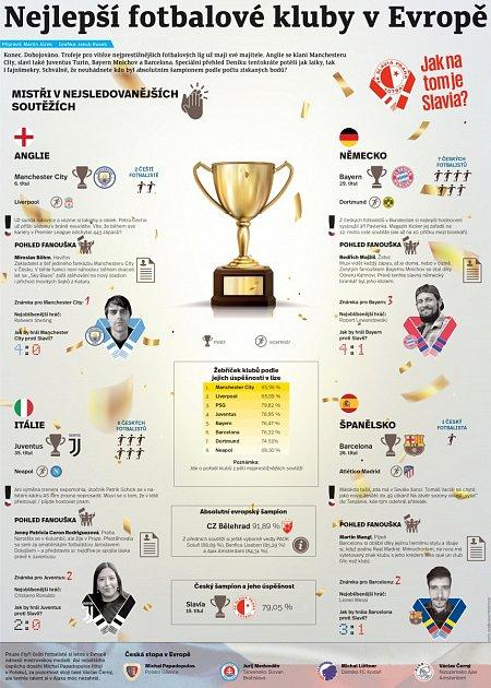 Nejlepší kluby vEvropě - Infografika