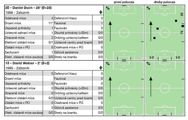 Libiš – Neratovice 0:0, divize B