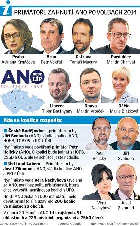 Primátoři za Hnutí ANO po volbách 2014.