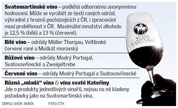 Svatomartinské víno.