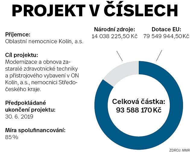 Infografika projekt včíslech - Oblastní nemocnice Kolín