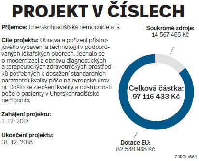 Projekt včíslech: Uherskohradišťská nemocnice