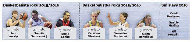 Basketbalista roku.