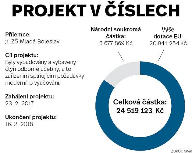 Projekt včíslech - Mladá Boleslav - Infografika