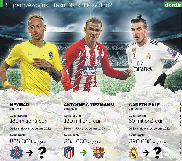 Fotbalové hvězdy - Infografika