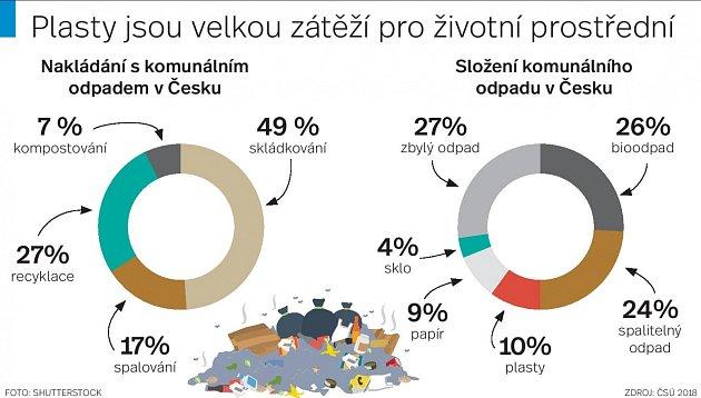 Plasty - Infografika