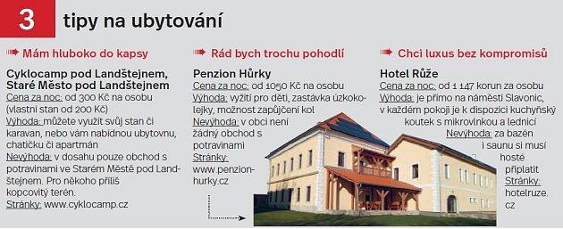 Česká Kanada, tipy na ubytování.