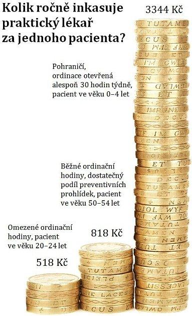 Kapitační platby se značně liší zejména vzávislosti na věku pacientů