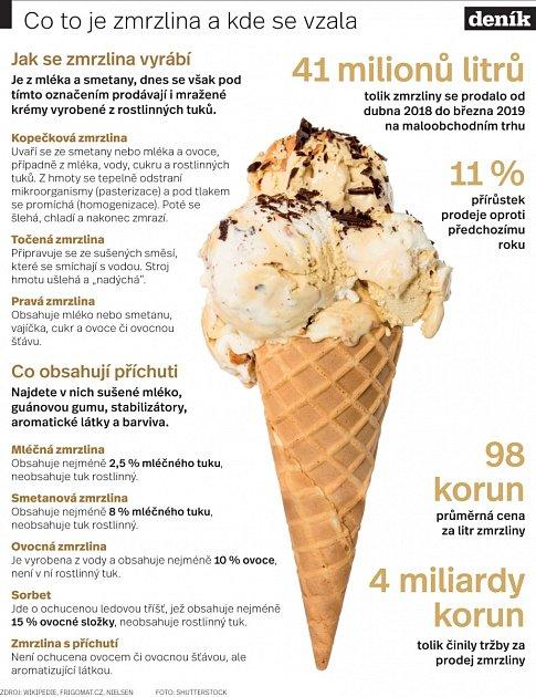 Co to je zmrzlina?