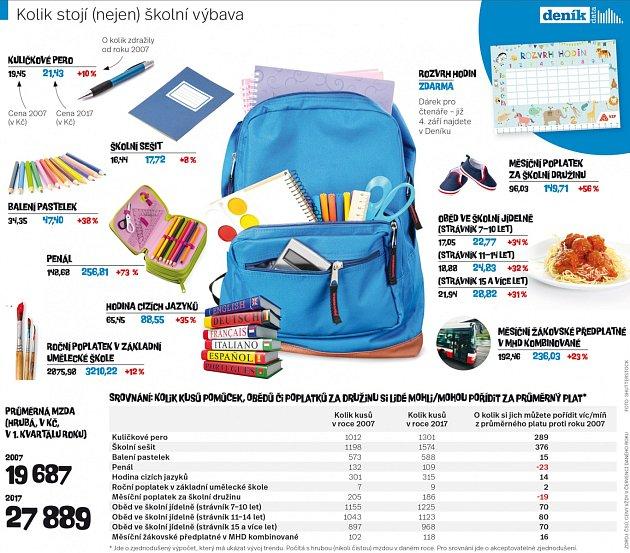 Kolik stojí (nejen) školní výbava?